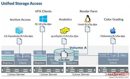 SDS厂商Quobyte推出媒资行业专用统一存储解决方案