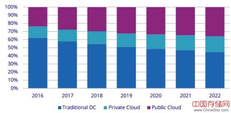 IDC全球云IT基础架构跟踪预测:2018年达到52.3亿美金