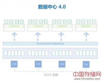 超融合架构HCI和传统数据中心三层架构的比较