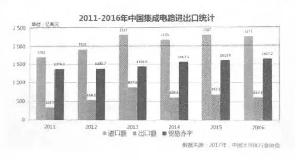 芯痛!国产芯占有率多项为0,为什么中国人设计不出好芯片?