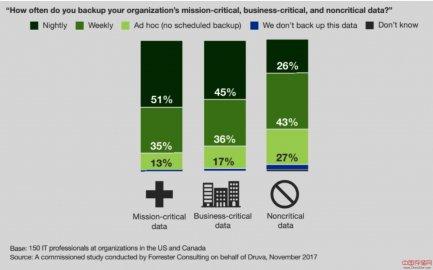 75%的组织在过去两年内丢失过关键业务数据,一半来自勒索病毒
