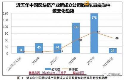 工信部《2018 年中国区块链产业白皮书》下载,我国区块链公司达456家