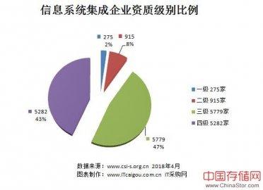 全国信息系统集成企业分布图(2018年4月),广东最多