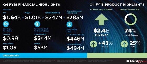 NetApp发布2018财报,全年营收59.1亿美元