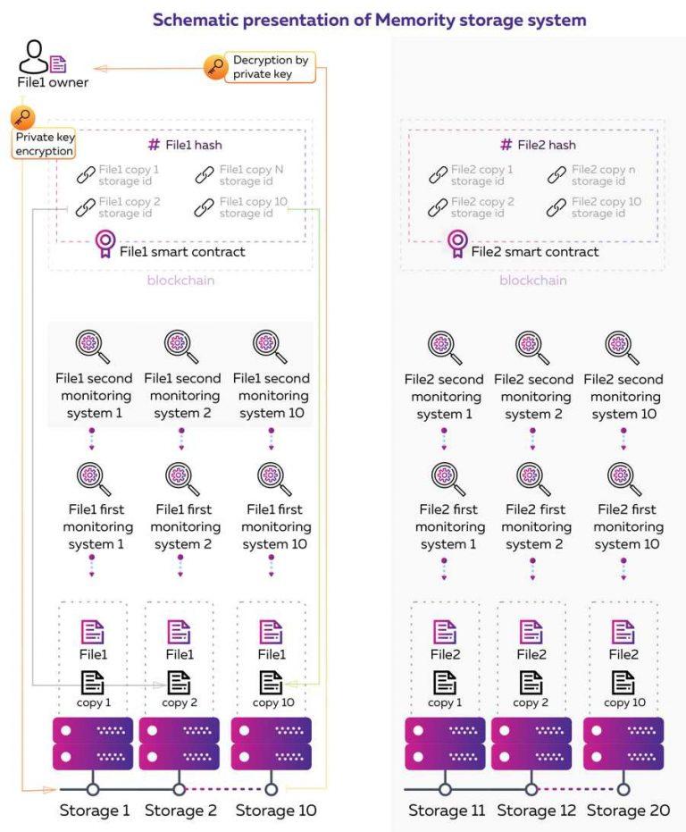 Memority,使用区块链技术的数据存储平台