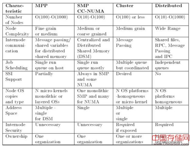 从超算榜TOP500看Cluster和MPP架构在超算系统中的实际应用
