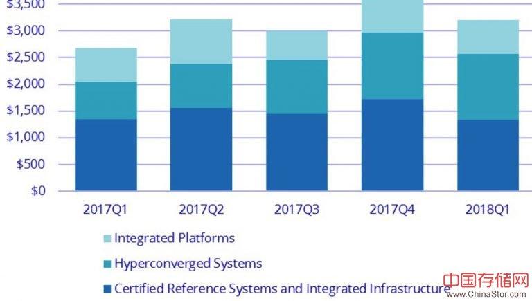 IDC:2018年第一季度超融合系统销售收入同比增长76.3%