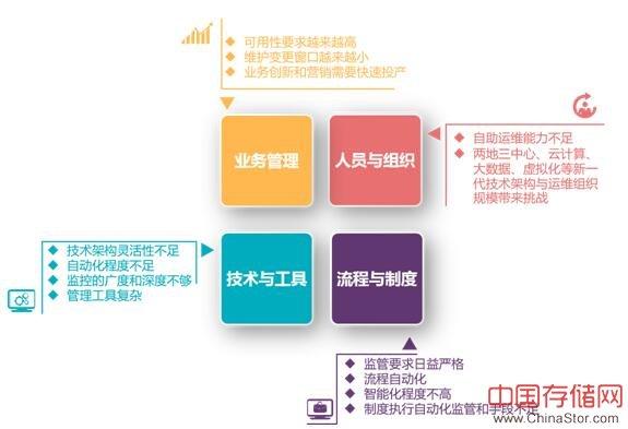 超融合助力科技发展(盛瀚-北京银行)
