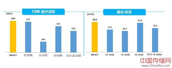 三星新上市企业级SSD,看860DCT带来哪些惊喜