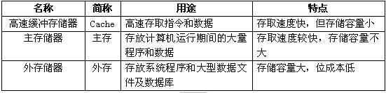 存储器基本概念及分类介绍