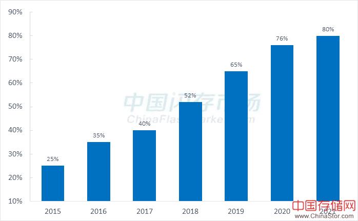 SATA SSD跌回2年前价位,今年全球SSD出货量冲刺2亿台