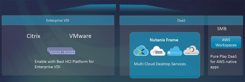 Nutanix收购Frame,向用户提供开放选择的DaaS服务