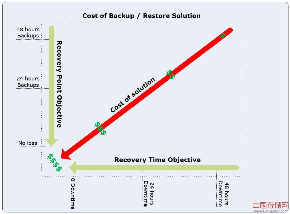 RTO和RPO - 最重要的两个灾备系统建设指标