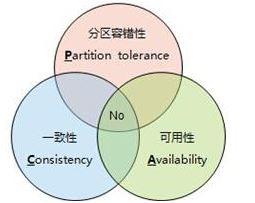 大数据分布式系统架构原理概述