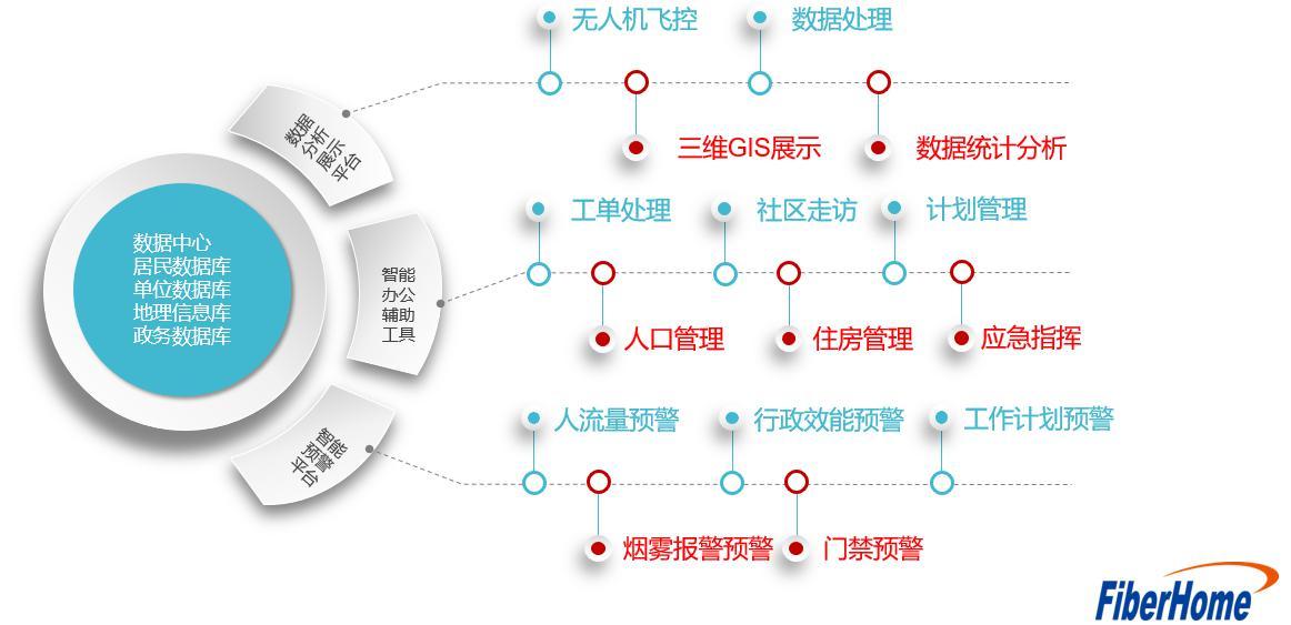 烽火中标尧化街道政务及信息指挥中心建设信息化设备及系统采购项目