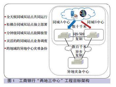 工商银行上海数据中心灾备系统运维实践