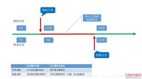 简析银行核心系统24小时设计思路