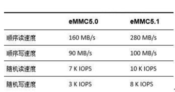 扎实基础增进性能金泰克eMMC5.1产品新增特性曝光