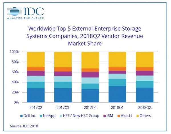 IDC报告:2018年Q2全球企业存储系统市场收入增长21.3%