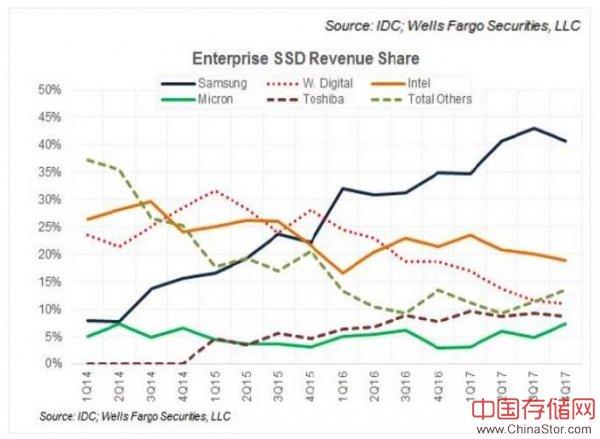 经历两年与190亿美元投入之后,西部数据旗下的SanDisk企业级闪存业务发生了哪些变化?