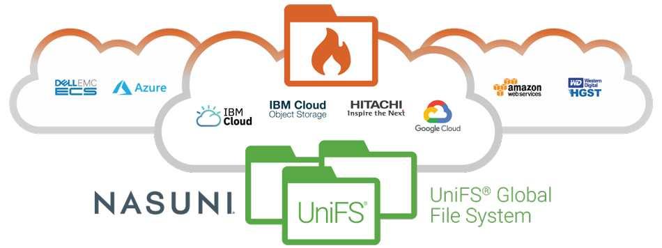 Nasuni推出多云方案,解决非结构化数据迁移难题