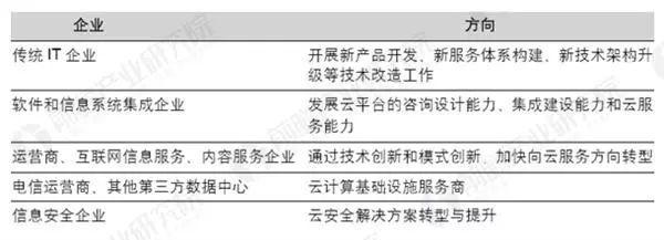2018中国企业云计算应用现状及需求调研报告:更多企业拥抱云