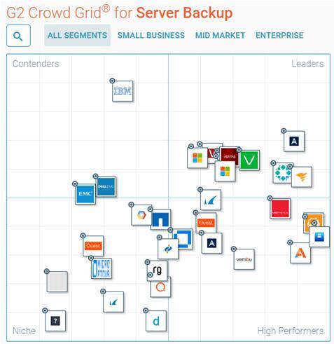 全球领先的商业软件评测机构G2 Crowd发布备份软件魔力象限报告,Acronis Backup 荣登领导者地位