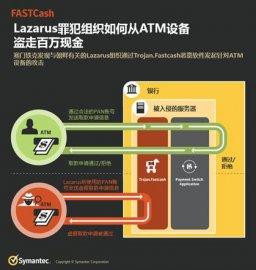 赛门铁克揭秘 Lazarus 网络罪犯组织的攻击手段:通过FASTCash攻击从ATM设备盗走百万现金