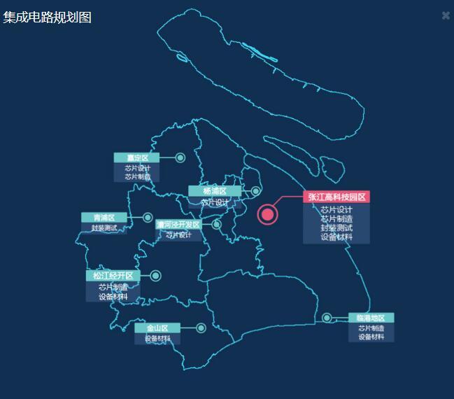 上海市集成电路产业图