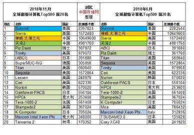 2018年11月全球超级计算机Top500榜单出炉,中国超算数量优势明显