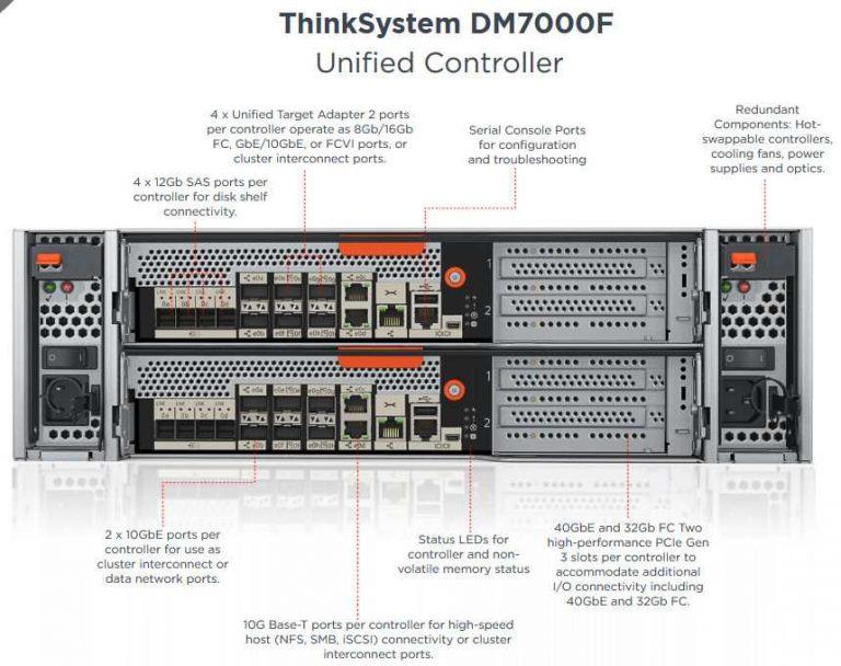 联想更新ThinkSystem DM7000全闪存阵列,软件由NetApp提供