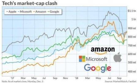 全球市值霸主之争,云计算业务是关键