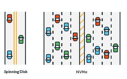 来自399名IT专业人员的调查报告:NVMe现状:认知与误解