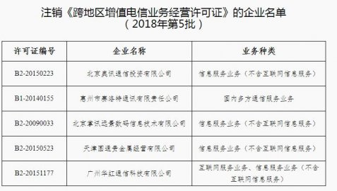5家企业跨地区增值电信业务经营许可证被注销