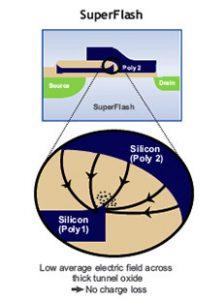微芯与SK 海力士合作开发Super Flash技术