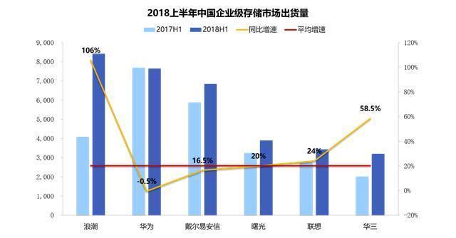 IDC发布2018上半年中国企业级存储市场报告:浪潮出货量和增速第一