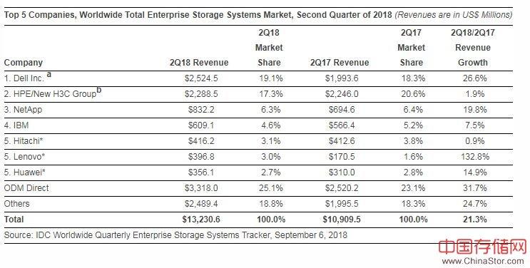 IDC 2018年第二季度全球企业存储系统市场跟踪报告:同比增长21.3%