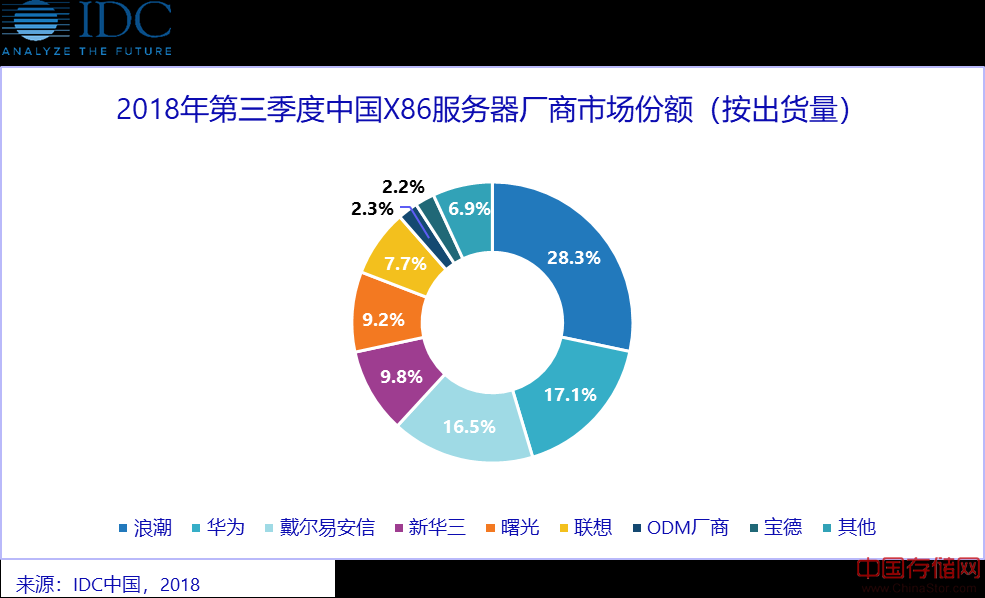 IDC《2018年第三季度中国X86服务器市场跟踪报告》:延续高增长态势 未来竞争将走向差异化