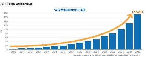 IDC发布最新版《数据时代2025》白皮书,附Data Age 2025全文下载