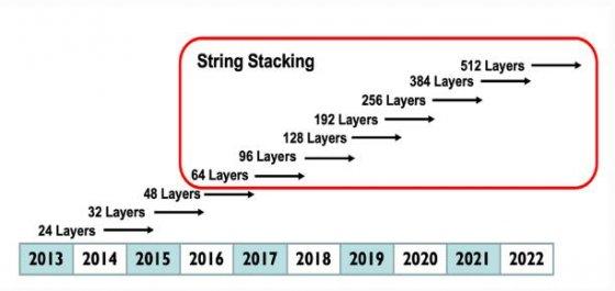 2019年数字存储市场预测,第二部份