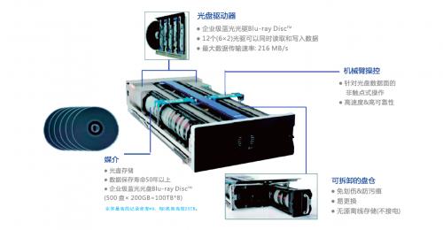 紫晶存储发布光存储数据报告:一图看懂光存储介质的技术光环