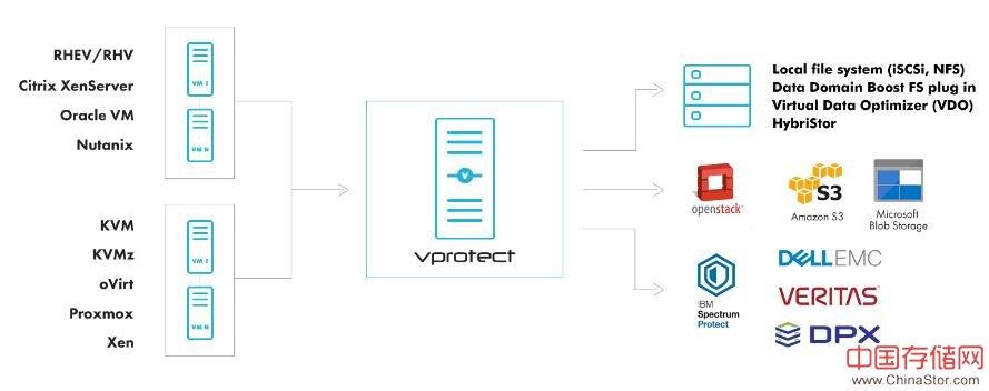 波兰厂商storware发布最新虚拟机环境备份软件vProtect 3.7版本