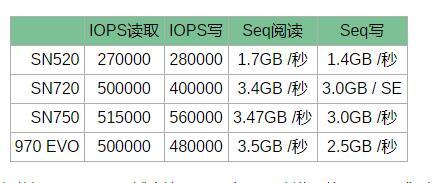 西部数据发布带散热器的SN750固态硬盘,性能更高,面向游戏玩家