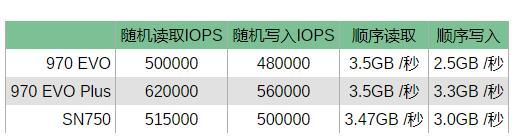 三星与西部数据飙产品,升级版970 EVO对抗带散热器的WD SN750