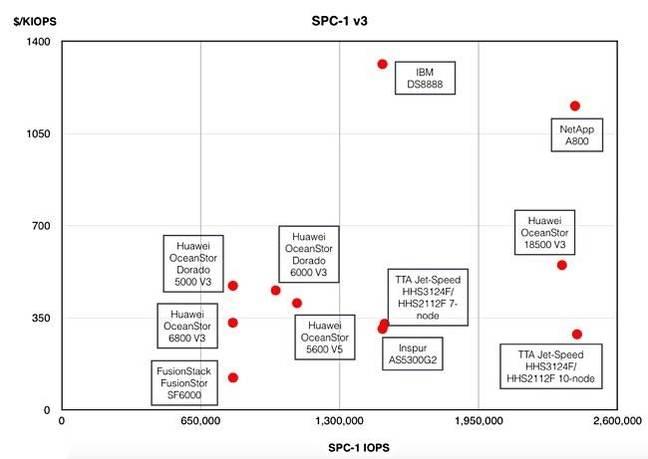 华为中端存储OceanStor 5600 v5阵列面临低成本竞争压力
