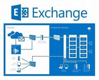 小心了,你的Exchange邮件服务器目正在面临权限升级攻击!