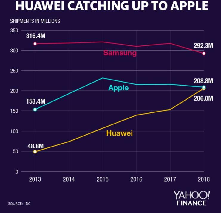 雅虎财经:华为正在智能手机市场迅速赶上苹果,差距仅为280万部