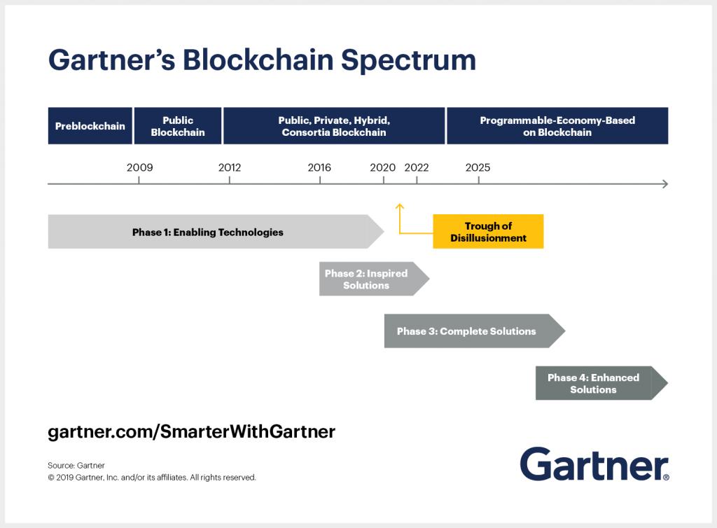 Gartner图谱:了解区块链演变的4个阶段并探索潜在的商机