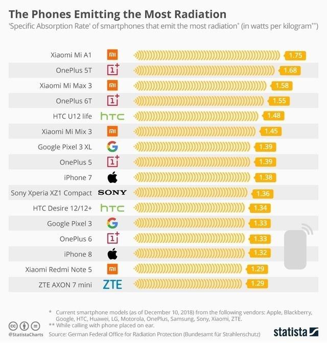 手机辐射榜出炉,小米手机占据4席