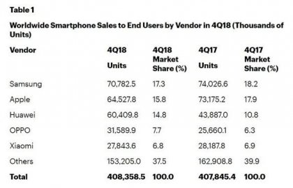 Gartner:2018 Q4智能手机出货量停滞 华为逆势增长近四成